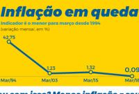 IPCA atinge menor valor para meses de março em 24 anos