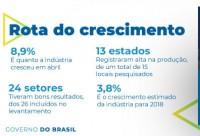 Produção industrial avança em 13 localidades em abril, aponta IBGE