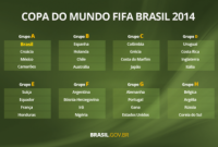 Brasil estreia na Copa do Mundo contra a Croácia