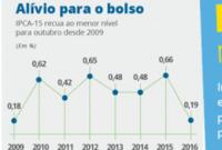 Índice de Preços ao Consumidor Amplo – 15 fecha no menor nível para outubro desde 2009