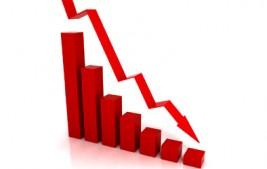 Copom reduz juros para 4,5% ao ano