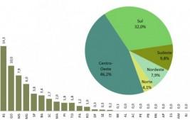 Brasil tem safra recorde de grãos com 257,8 milhões de toneladas