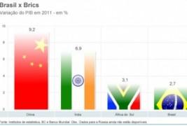 REGISTRO SOBRE A ECONOMIA BRASILEIRA O PIB brasileiro em 2012: R$  4,403 trilhões (quatro trilhões