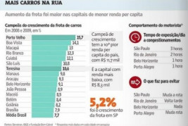 FROTA DE VEÍCULOS NO BRASIL