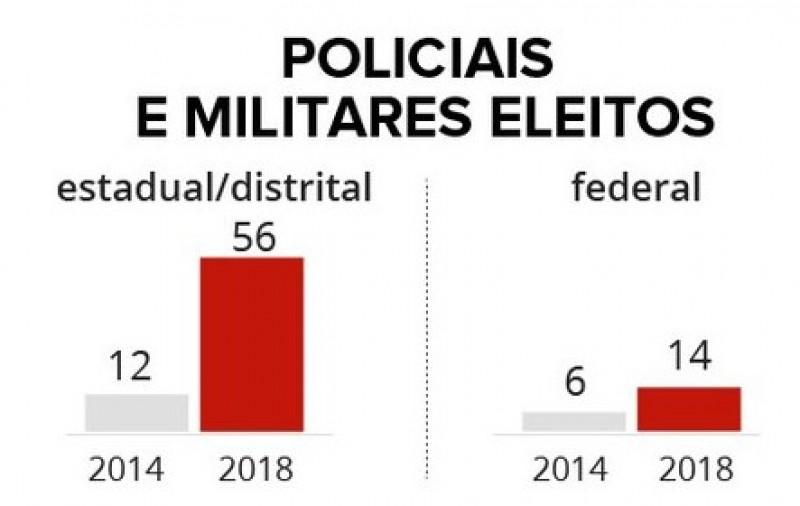MILITARES E/OU POLICIAIS